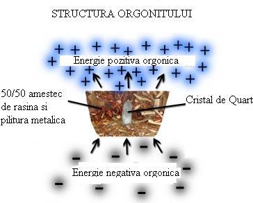 Orgoni si dispozitive orgonice